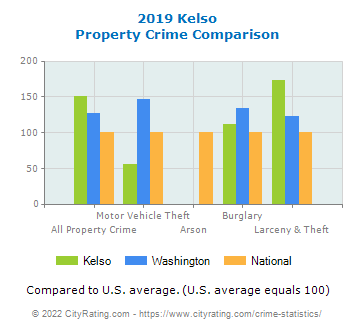 Kelso Property Crime vs. State and National Comparison