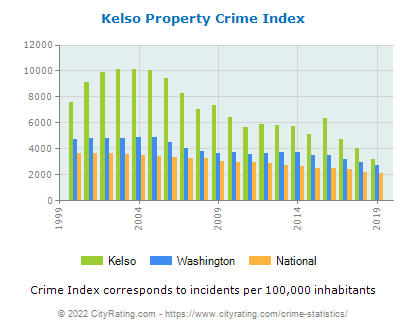 Kelso Property Crime vs. State and National Per Capita