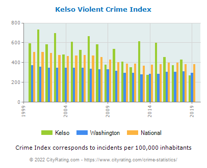 Kelso Violent Crime vs. State and National Per Capita