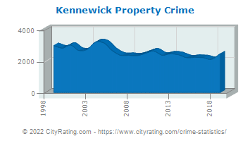 Kennewick Property Crime