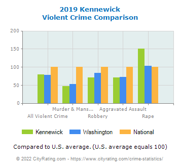 Kennewick Violent Crime vs. State and National Comparison