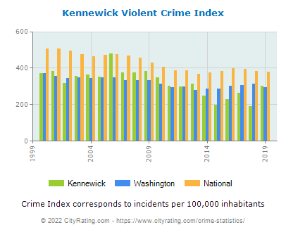 Kennewick Violent Crime vs. State and National Per Capita