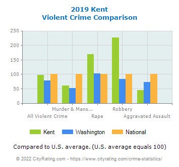 Kent Violent Crime vs. State and National Comparison