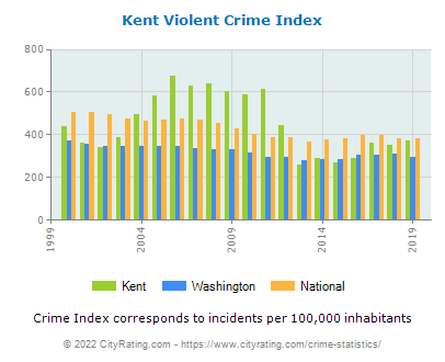 Kent Violent Crime vs. State and National Per Capita