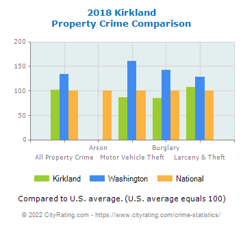 Kirkland Property Crime vs. State and National Comparison