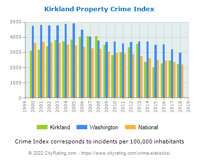 Kirkland Property Crime vs. State and National Per Capita