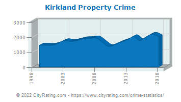 Kirkland Property Crime