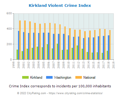 Kirkland Violent Crime vs. State and National Per Capita