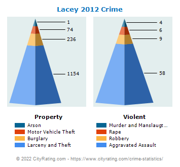 Lacey Crime 2012