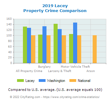 Lacey Property Crime vs. State and National Comparison