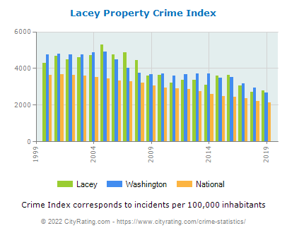 Lacey Property Crime vs. State and National Per Capita