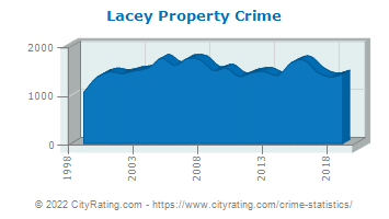 Lacey Property Crime
