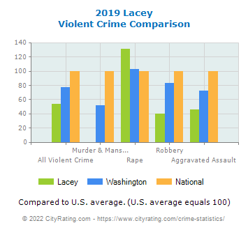 Lacey Violent Crime vs. State and National Comparison