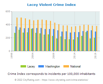 Lacey Violent Crime vs. State and National Per Capita