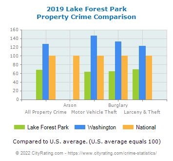 Lake Forest Park Property Crime vs. State and National Comparison