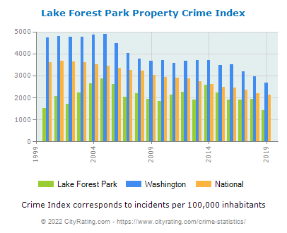 Lake Forest Park Property Crime vs. State and National Per Capita
