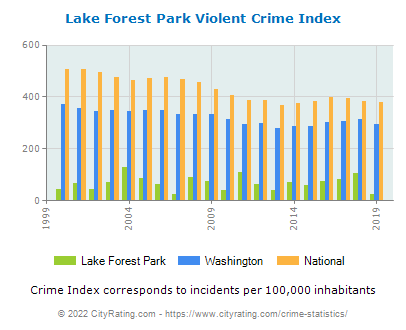 Lake Forest Park Violent Crime vs. State and National Per Capita