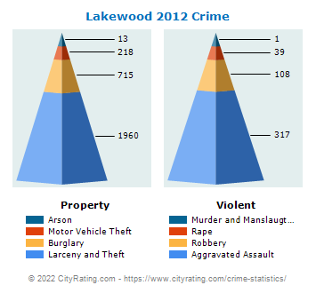 Lakewood Crime 2012