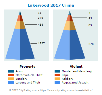 Lakewood Crime 2017