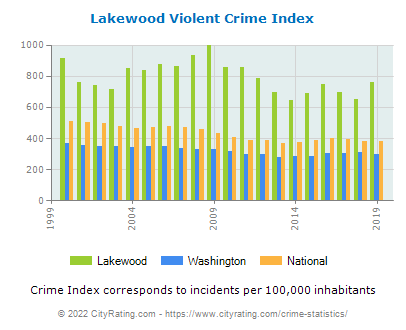 Lakewood Violent Crime vs. State and National Per Capita