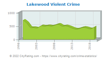 Lakewood Violent Crime