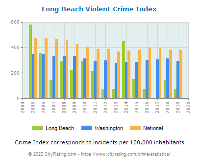Long Beach Violent Crime vs. State and National Per Capita
