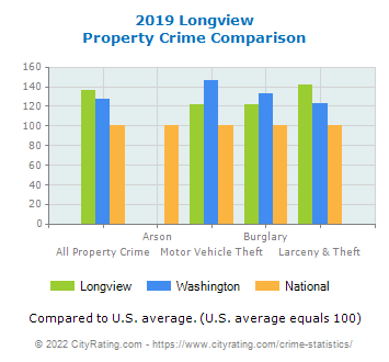 Longview Property Crime vs. State and National Comparison