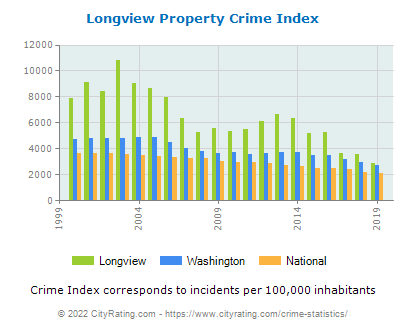 Longview Property Crime vs. State and National Per Capita