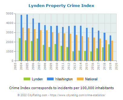 Lynden Property Crime vs. State and National Per Capita