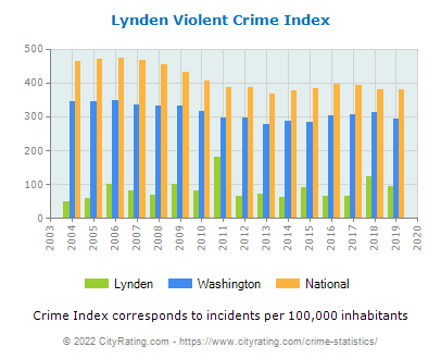 Lynden Violent Crime vs. State and National Per Capita