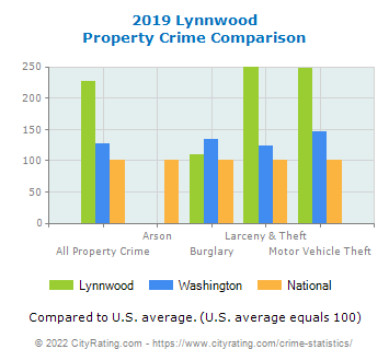 Lynnwood Property Crime vs. State and National Comparison