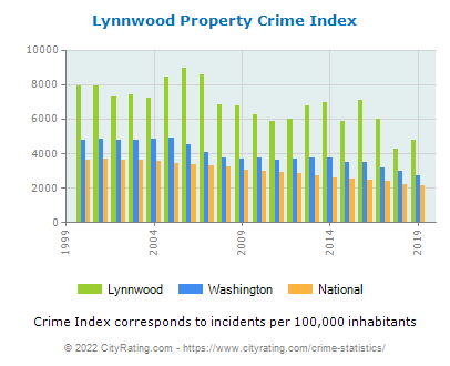 Lynnwood Property Crime vs. State and National Per Capita