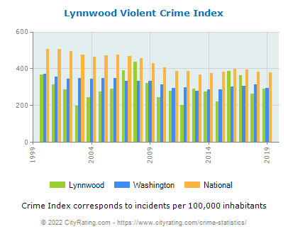 Lynnwood Violent Crime vs. State and National Per Capita