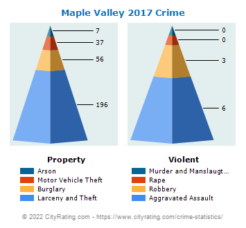 Maple Valley Crime 2017