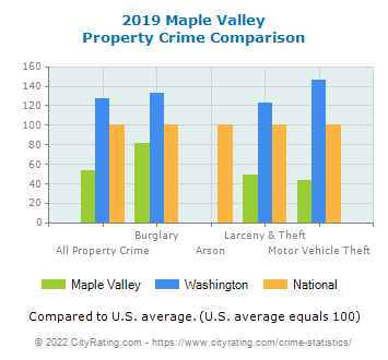 Maple Valley Property Crime vs. State and National Comparison