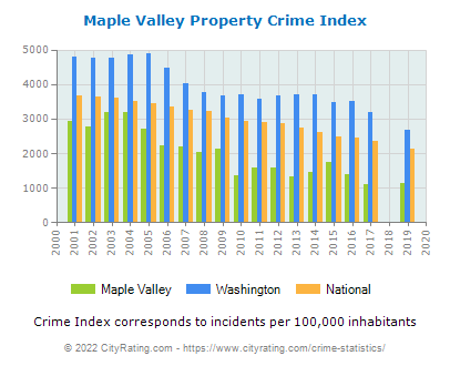 Maple Valley Property Crime vs. State and National Per Capita