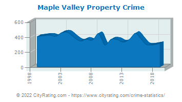 Maple Valley Property Crime