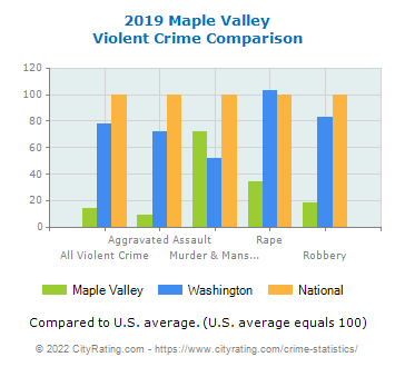 Maple Valley Violent Crime vs. State and National Comparison