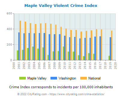 Maple Valley Violent Crime vs. State and National Per Capita