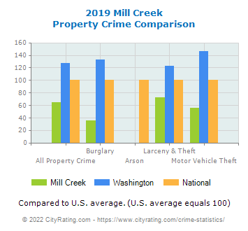 Mill Creek Property Crime vs. State and National Comparison