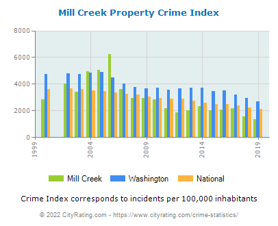 Mill Creek Property Crime vs. State and National Per Capita
