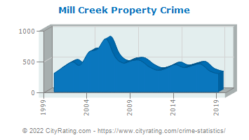 Mill Creek Property Crime
