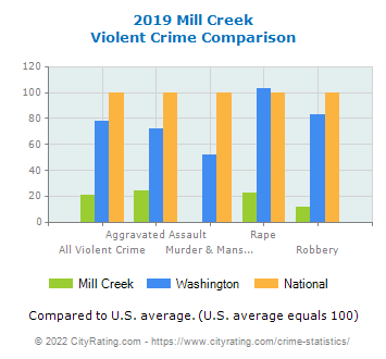 Mill Creek Violent Crime vs. State and National Comparison