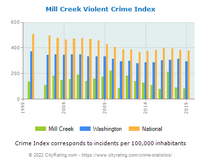 Mill Creek Violent Crime vs. State and National Per Capita