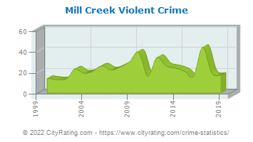 Mill Creek Violent Crime