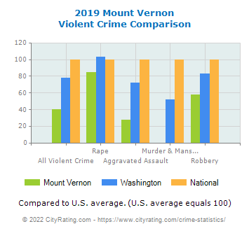 Mount Vernon Violent Crime vs. State and National Comparison