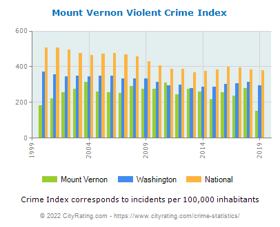 Mount Vernon Violent Crime vs. State and National Per Capita