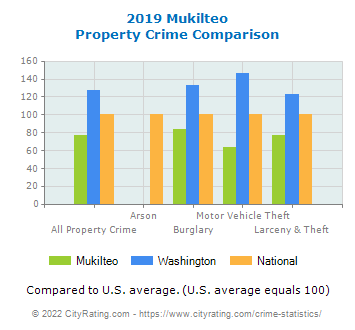 Mukilteo Property Crime vs. State and National Comparison
