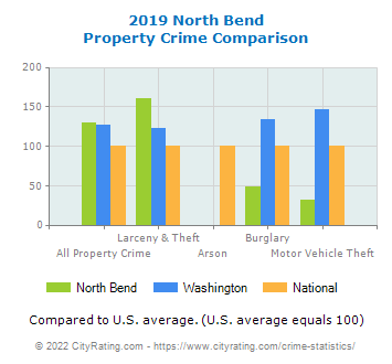 North Bend Property Crime vs. State and National Comparison