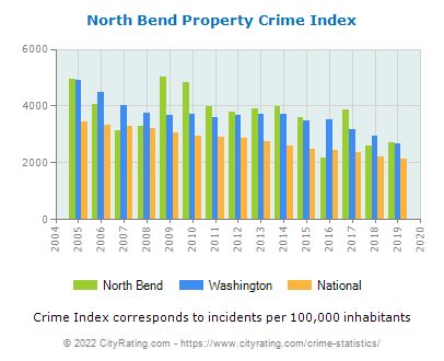 North Bend Property Crime vs. State and National Per Capita